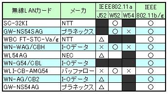 SC-32KI_Compatible_List